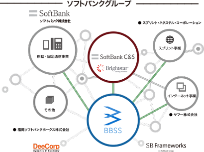 BBSS continues to make unique challenges as a member of SoftBank Group.