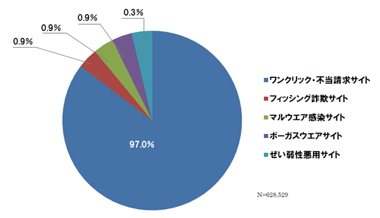 ネット詐欺サイトの検知数(2013年5月度)
